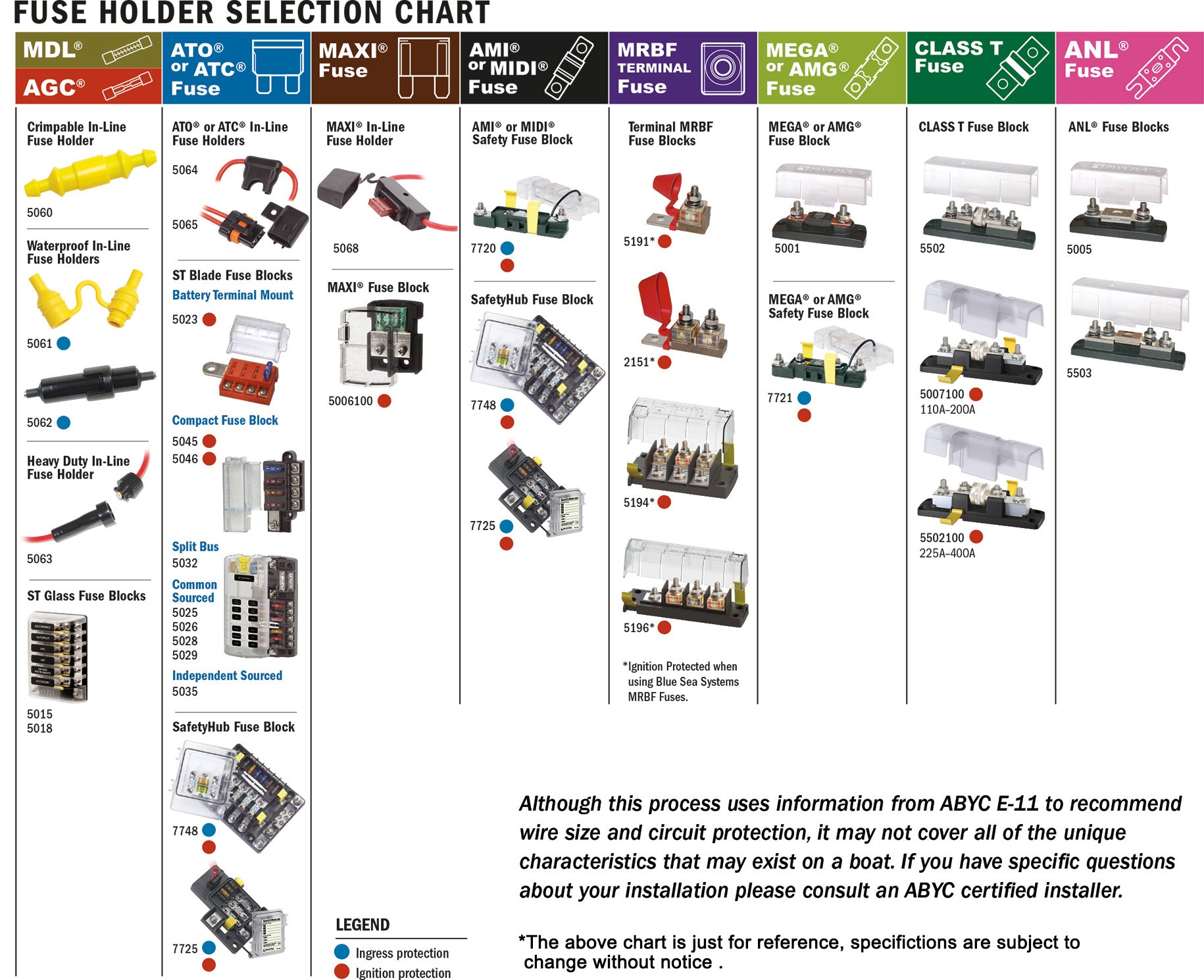 fuse holder selection chart from Pooxtra Power Inverter