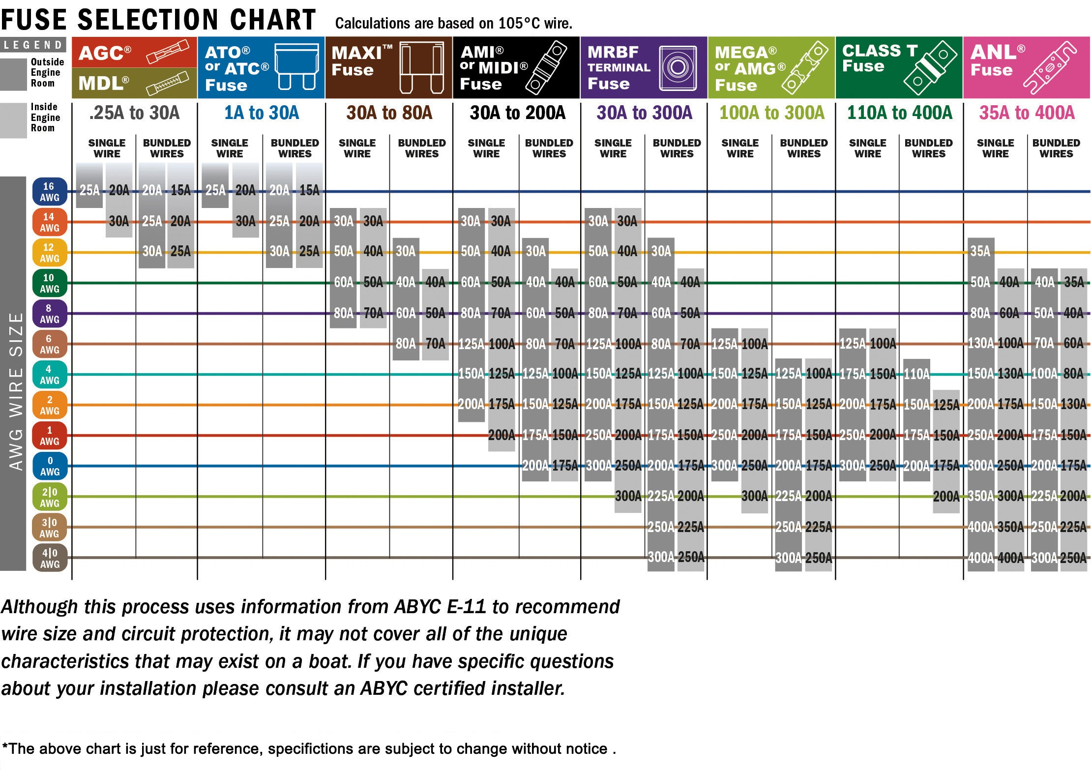fuse selection chart from Pooxtra Power Inverter