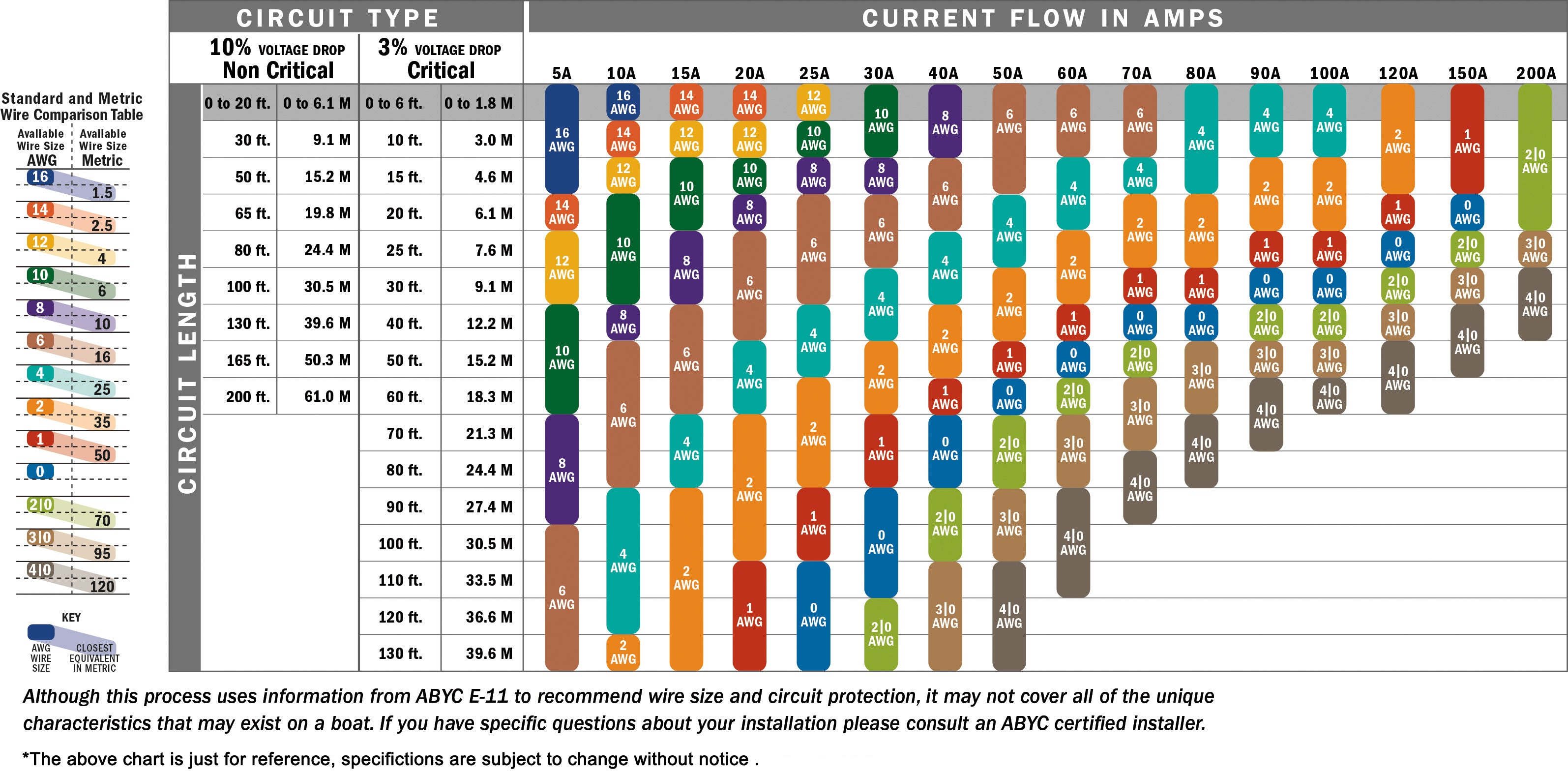 DC Wire Selection Chart -Pooxtra Power Inverter