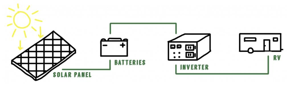 inverter installation diagram for RV