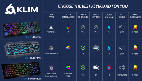 Choose the best keyboard for you
