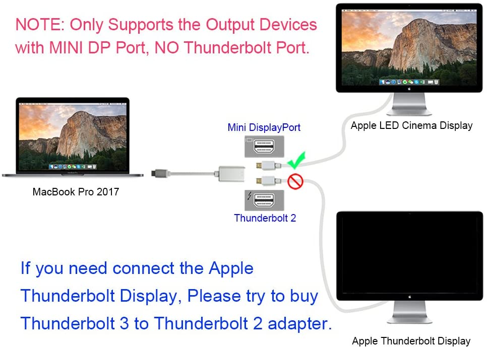 USB 3.1 Type-C to Mini Displayport adapter 4K