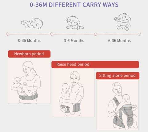 Carrying the baby by Age