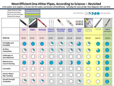 Comparison Of The Most Efficient One Hitter Pipes By Science - Chart