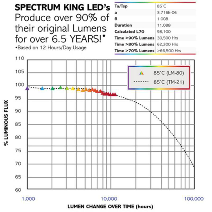 Spectrum King LED SK602 610W LED Grow Light