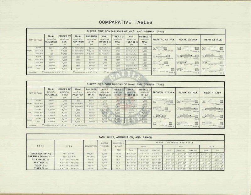 Battle Archives Map Comparative Tables (American and German Tanks)