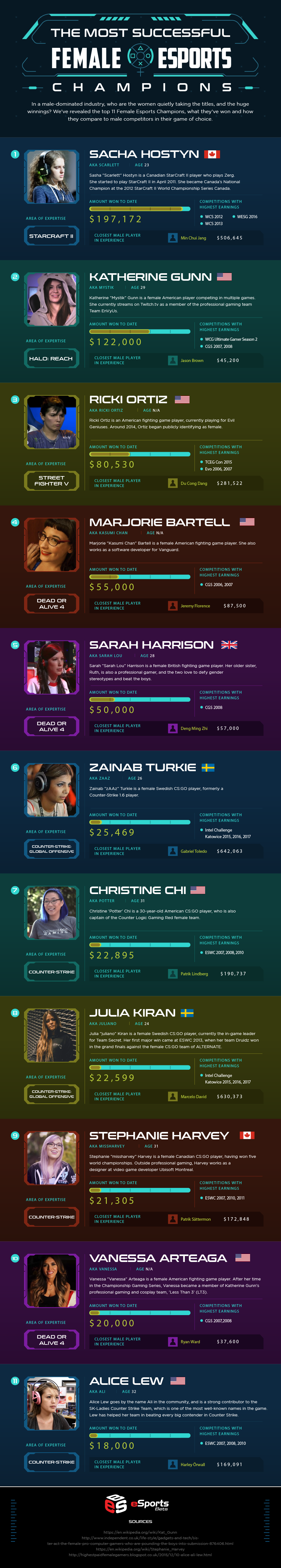 the 11 Top Female Esports Champions