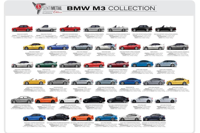 BMW M3 Collection