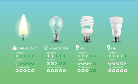 smart light led bulb