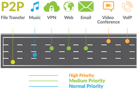 Diagram showing prioritisation of data networking channels