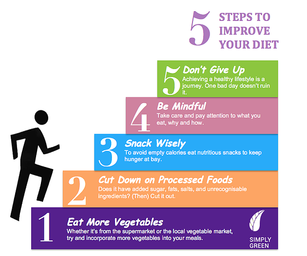 5 Steps to Improve Your Diet