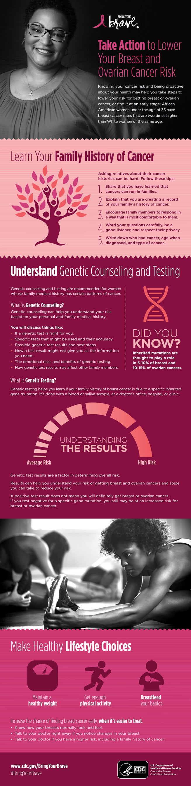 Breast and ovarian cancer infographic