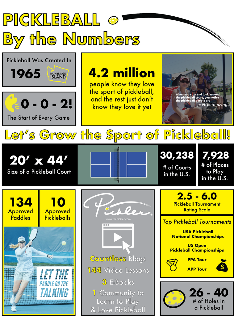 Pickleball By the Numbers | Pickler Pickleball