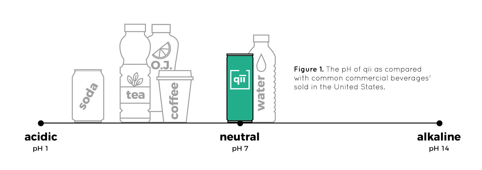 qii - How It Works - pH Levels