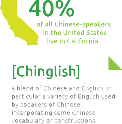 40% of all Chinese speakers in the USA live in California; Chinglish is a blend of Chinese and English used mostly by Chinese speakers with some English