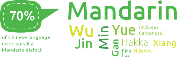 There are 10 groups of Chinese languages and 70% of people speak Mandarin as the first or second dialect