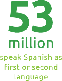 53 million people speak Spanish as a first or second language in the USA