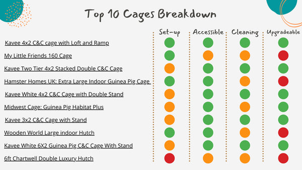 Breakdown of top 10 cages for guinea pigs kavee