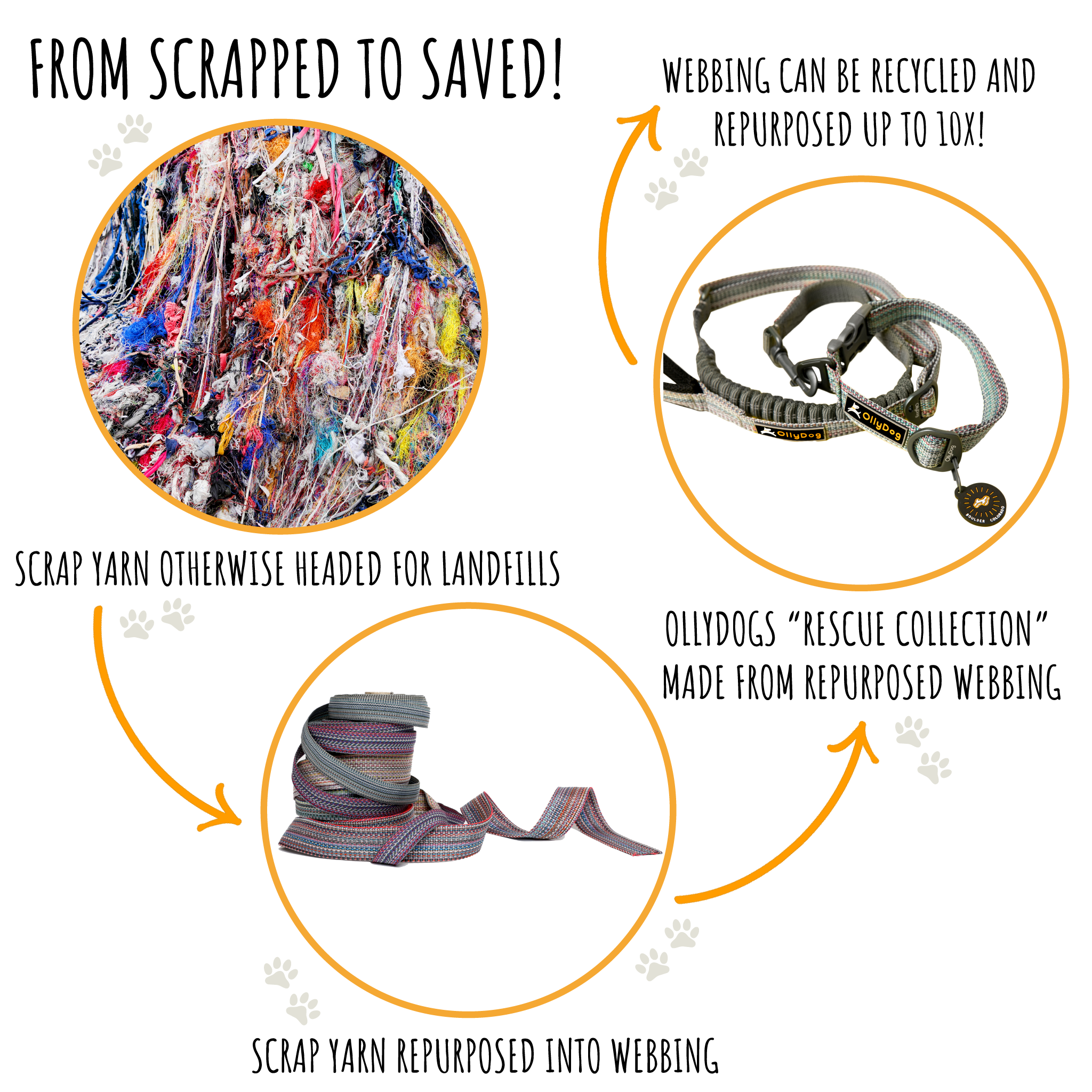 rescue fabric infographic