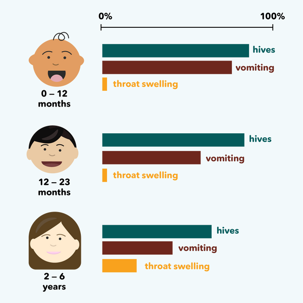types of allergic reactions by age