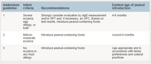 Addendum Guidelines AAP Peanut Introduction