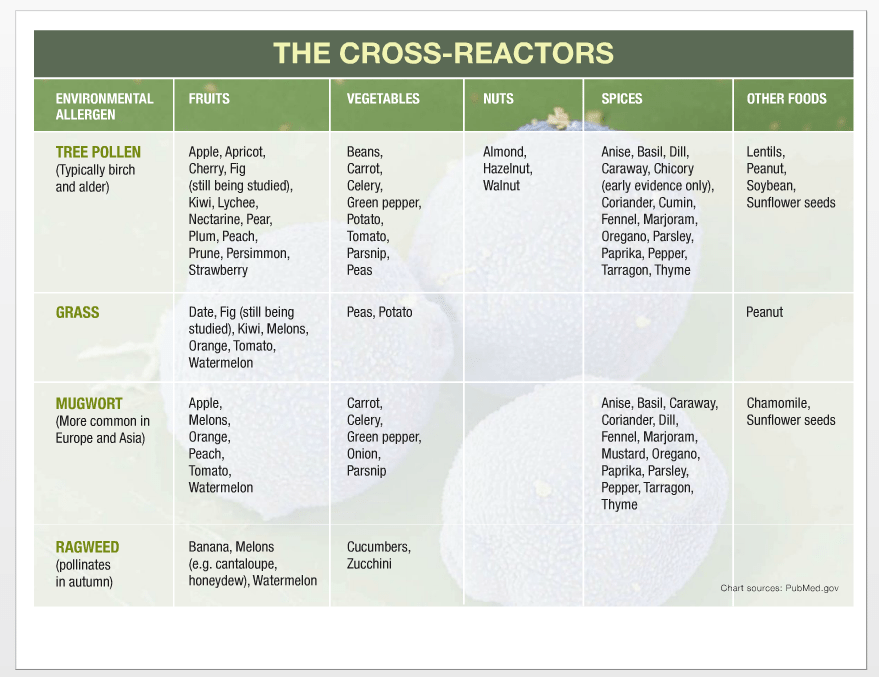 Chart of environmental factors that cross-react with each other.