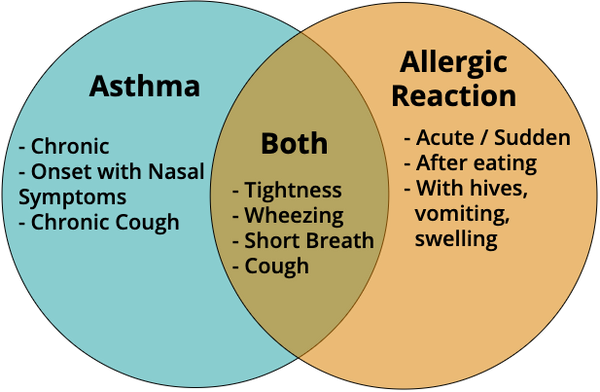 Asthma vs Anaphylaxis