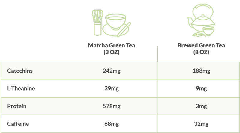 Informational table showing the antioxidant and nutrient levels behind matcha tea's benefits