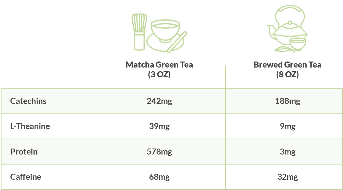 matcha's antioxidants & benefits | matcha nutrition | ikeda