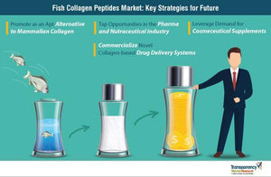 $795 Million Worldwide Collagen Peptides Industry to 2025