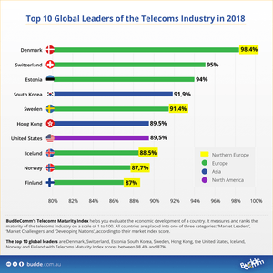 New Index announces Top 10 Global Leaders of the Telecoms Industry
