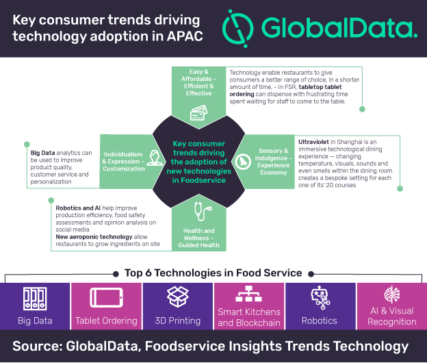 Foodservice operators in APAC should use technology to target emerging consumer trends, says GlobalData