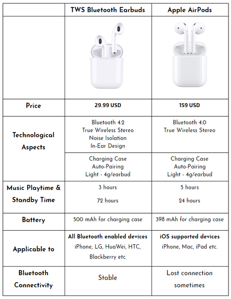 Apple AirPods and TWS bluetooth earbuds comparison table gadgeticloud technology blog wireless earbuds bluetooth earphones