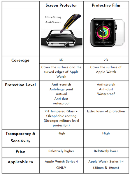 Apple watch screen protective film screen protector comparison GadgetiCloud compare features protection level
