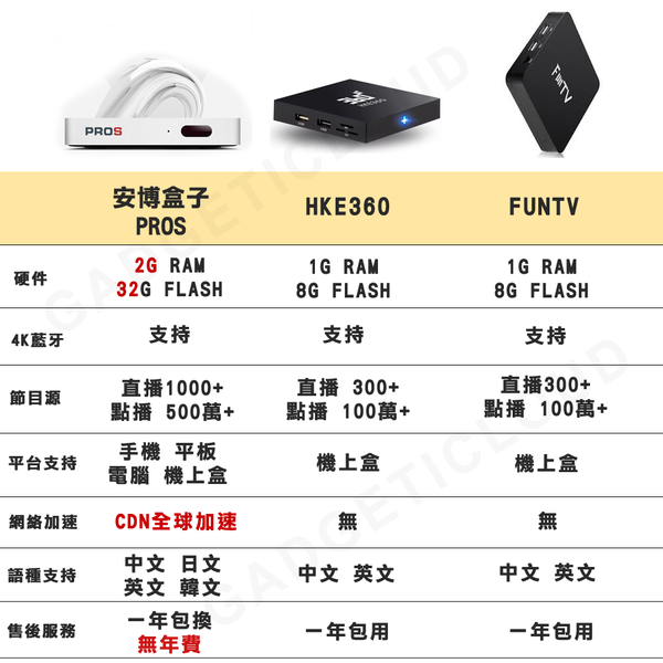 2019 最新版 Unblock Tech TV Box UPROS i9 UBOX7 GEN7 US with keyboard Set Gift UnblockTech Bluetooth Jailbreak Version Internet TV Boxes IPTV with HDR 5G Wifi 安博科技 安博盒子 安博盒子PROS 安博盒子第七代 國際版 (可選無線遙控鍵盤)GadgetiCloud Android Smart TV Box Online Media Free movies channels Streaming TV ubtv High Performance Root Unrestricted Edition 4K 60 fps H6 CPU