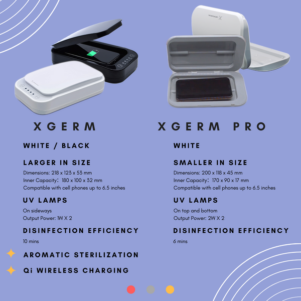 GadgetiCloud 電話 手機 消毒 紫外線 消毒盒 XGerm XGerm Pro phone sanitizer uv lamp comparision 比較 抗菌 殺菌