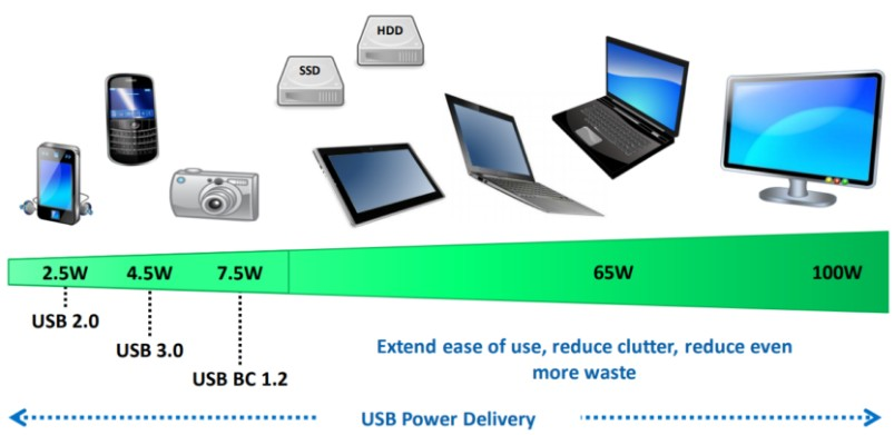 Power Delivery - technology blog level of power deliver application details