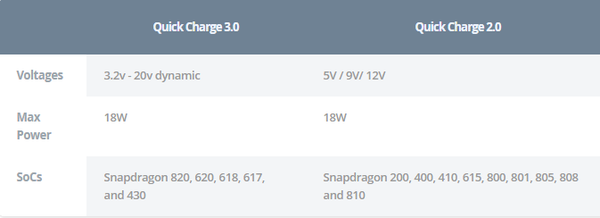 QC fast charge - technology blog gadgeticloud quick charge 3.0 fast charge 2.0 comparison