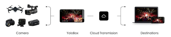 Gadgeticloud YoloLiv YoloBox Yololivbox Portable Live Stream Studio Broadcast Box with battery Wifi 4G Encoder 1080P HD video recording four in one 4-in-1 streaming gear on Facebook Youtube Twitch Capture card Switcher Studio DSLR Controller without OBS 直播 實況 直播專用 臉書直播 fb直播 直播設備 直播器 擷取盒 stream on camera DV Laptop non OBS studio