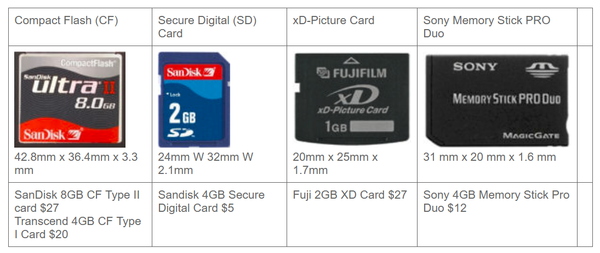 Different Types of Memory Cards - GadgetiCloud