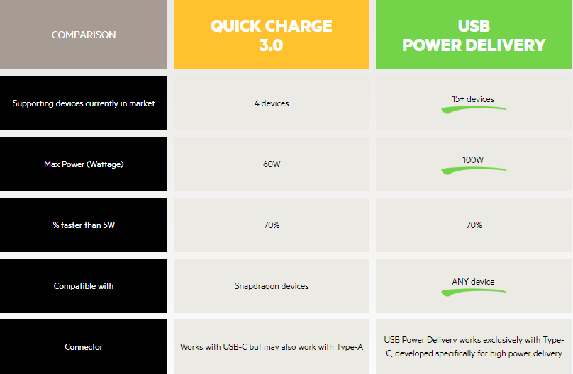 Power Delivery - Lexuma technology blog comparison table