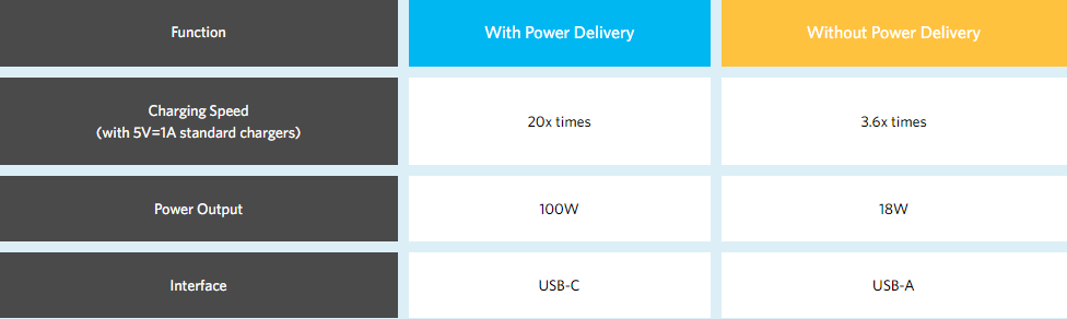 Power Delivery - Lexuma technology blog function comparison table