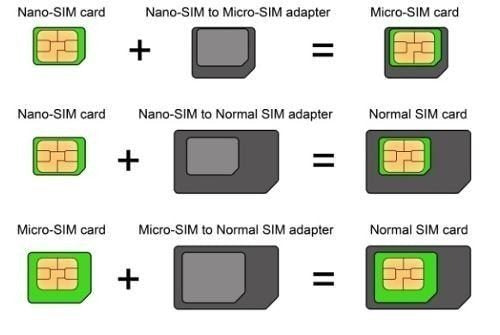 Sim Card Kit - Card Size (White)