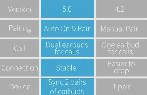 Lexuma XBUD2 XBUD TWS LE-702 wireless earbuds with charging case true wireless stereo bluetooth earphones Difference Between Bluetooth 4.2 and Bluetooth 5.0  - GadgetiCloud