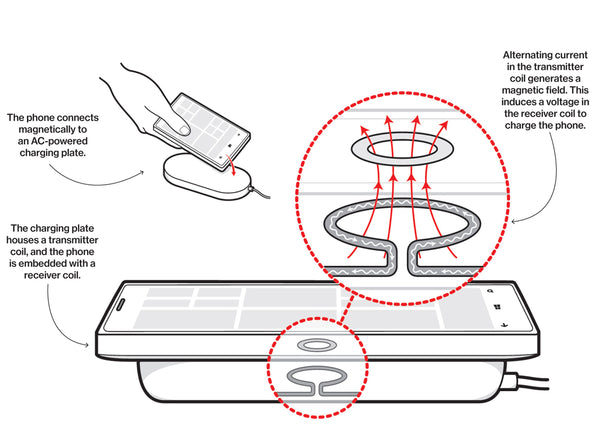 Qi wireless charging - GadgetiCloud blog how qi charging works fast charge