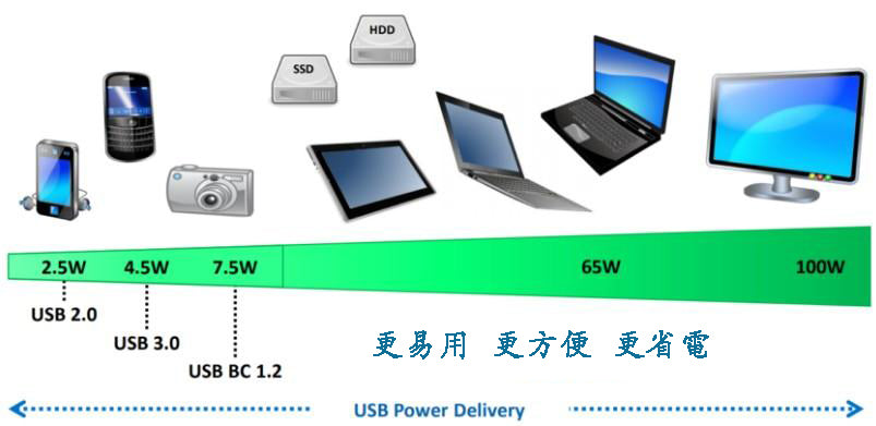 Power Delivery 充電技術 Charging