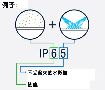 IPX rating - Water Repellent technology blog