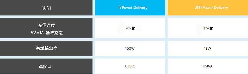 Power Delivery - charging technology blog