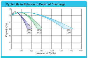 Deep Cycle VLRA Battery Banks