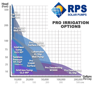 RPS Pro Irrigation XL 5hp